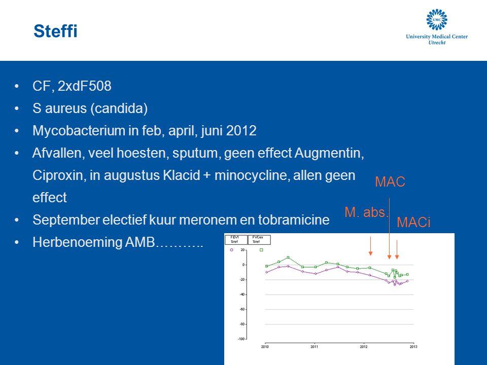 Steffi CF, 2xdF508 S aureus (candida)