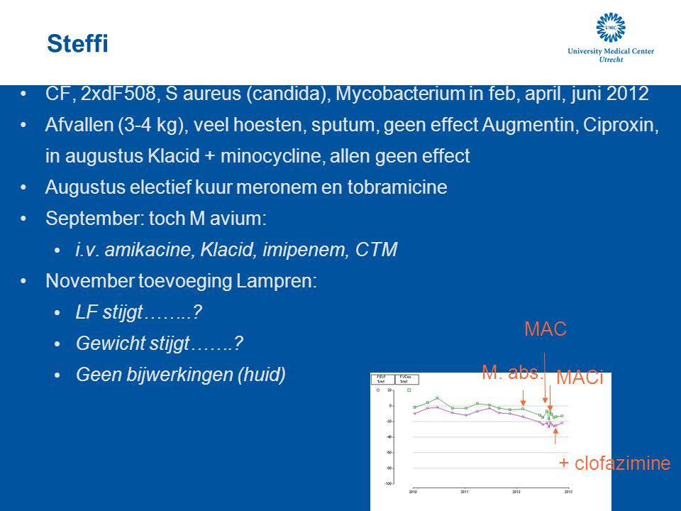 Steffi CF, 2xdF508, S aureus (candida), Mycobacterium in feb, april, juni 2012.