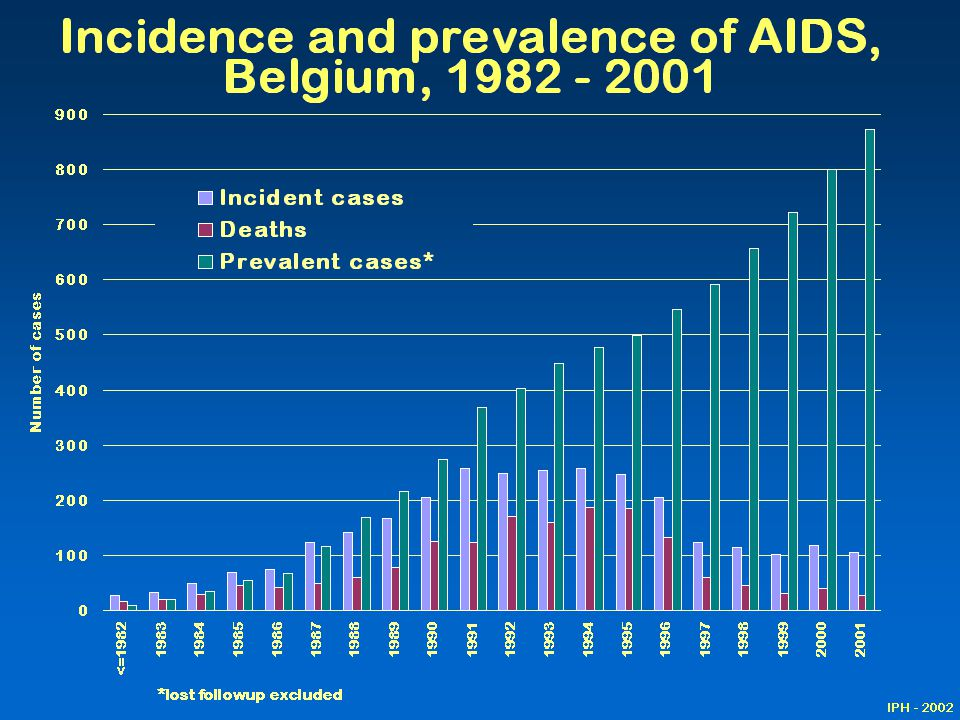 AIDS incidence (the blue bars), mortality (in red), and AIDS prevalence (in pink) are represented on this graph: