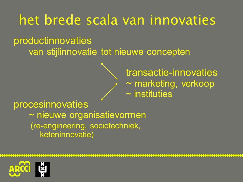 het brede scala van innovaties