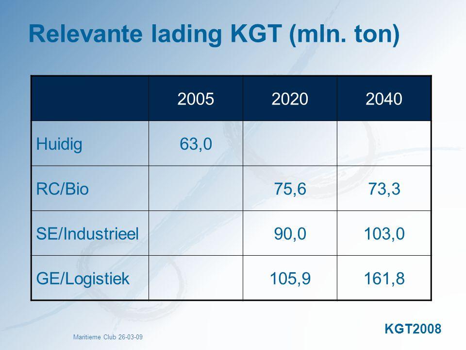 Relevante lading KGT (mln. ton)