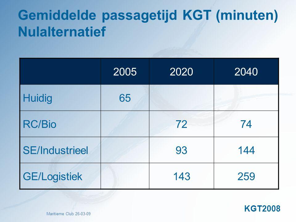 Gemiddelde passagetijd KGT (minuten) Nulalternatief