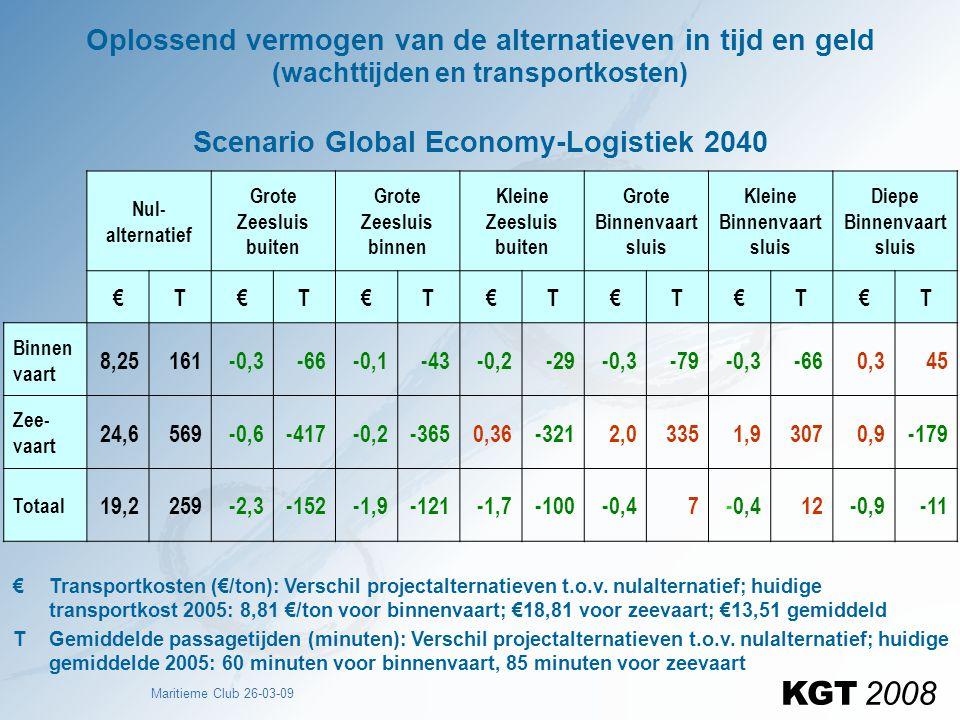 Oplossend vermogen van de alternatieven in tijd en geld (wachttijden en transportkosten) Scenario Global Economy-Logistiek 2040