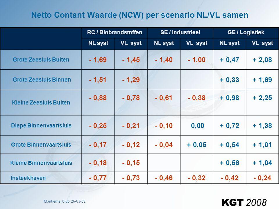Netto Contant Waarde (NCW) per scenario NL/VL samen