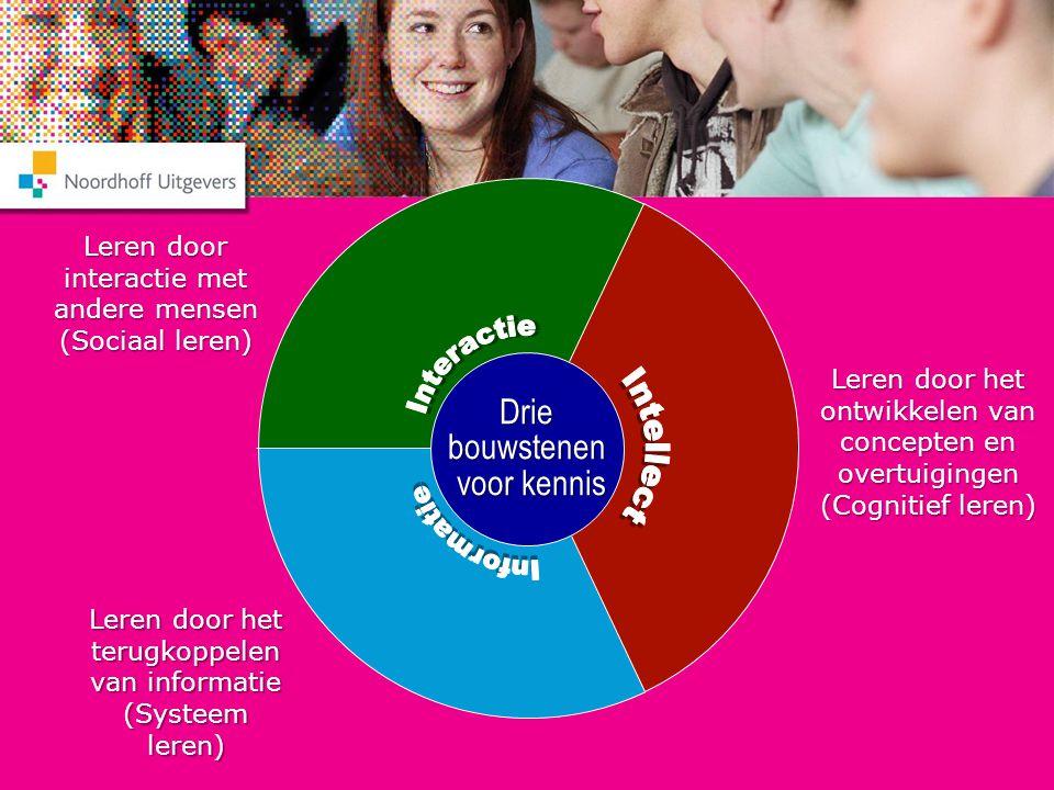 Interactie Intellect Informatie Drie bouwstenen voor kennis