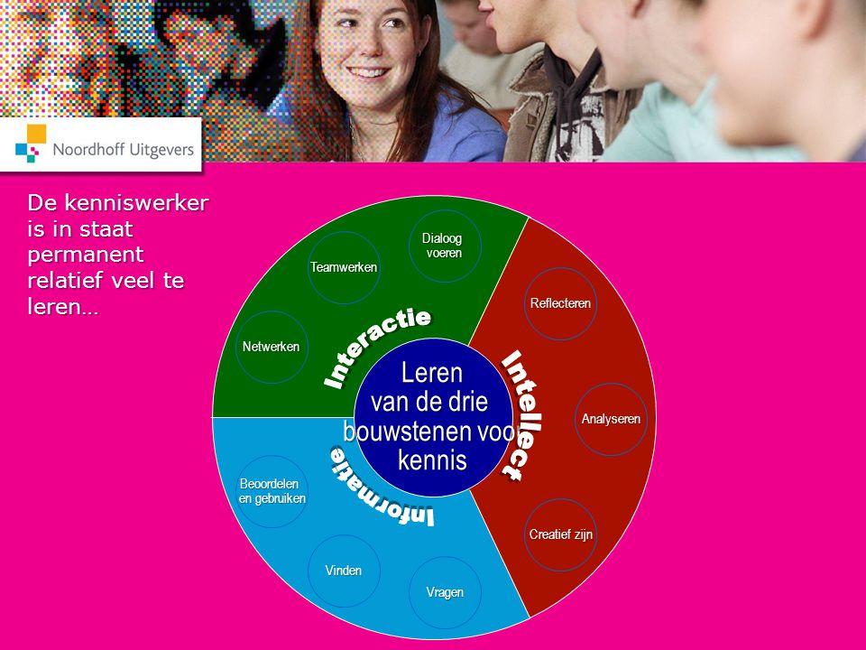 Interactie Intellect Interactie Intellect Informatie Informatie Leren