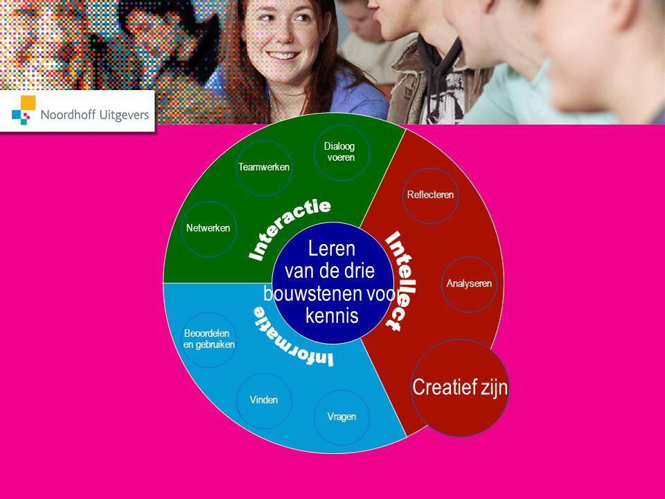 Interactie Interactie Intellect Intellect Informatie Informatie Leren