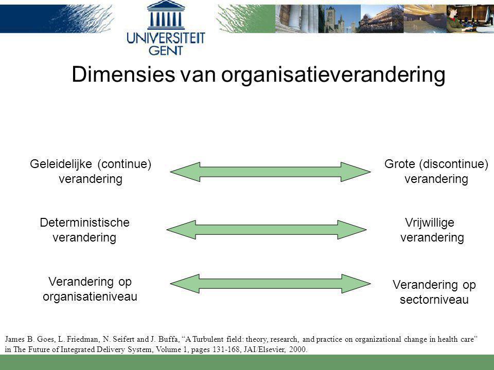 Dimensies van organisatieverandering