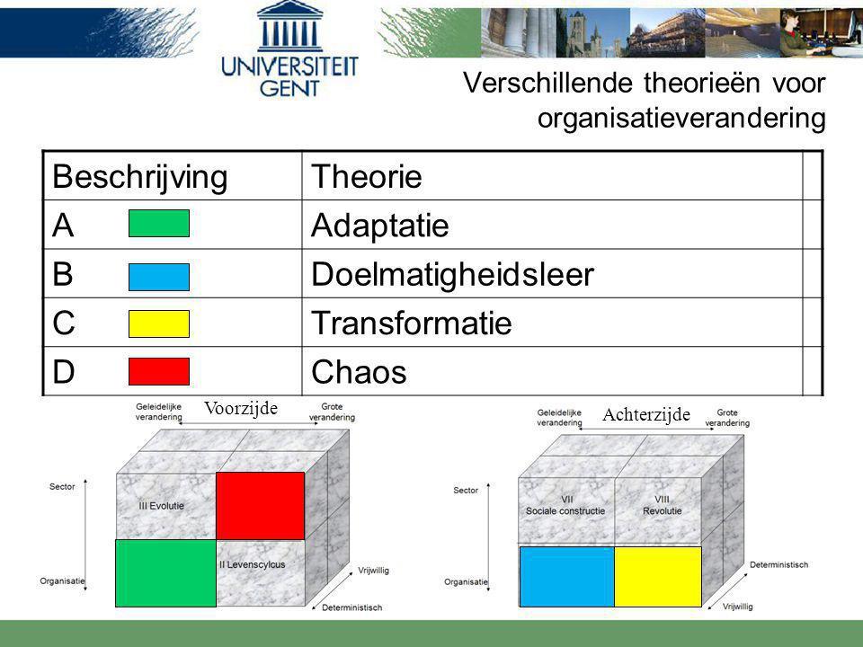 Verschillende theorieën voor organisatieverandering