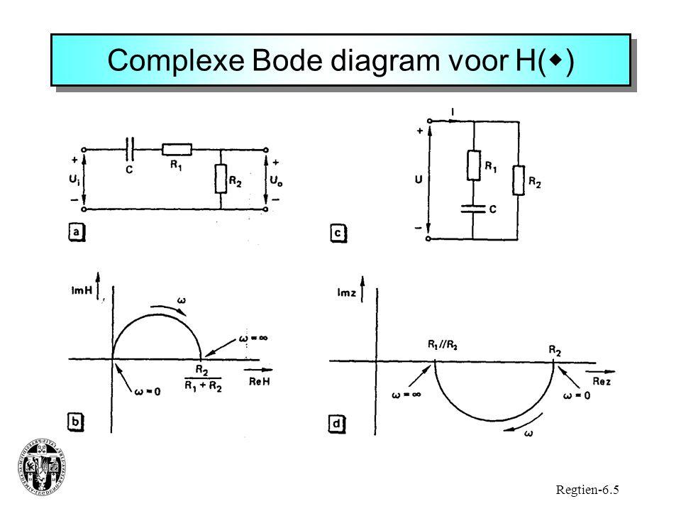 Complexe Bode diagram voor H()