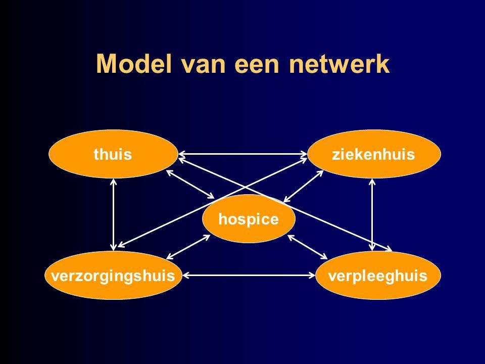 Model van een netwerk thuis ziekenhuis hospice verzorgingshuis