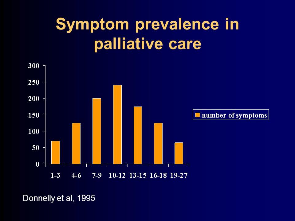Symptom prevalence in palliative care