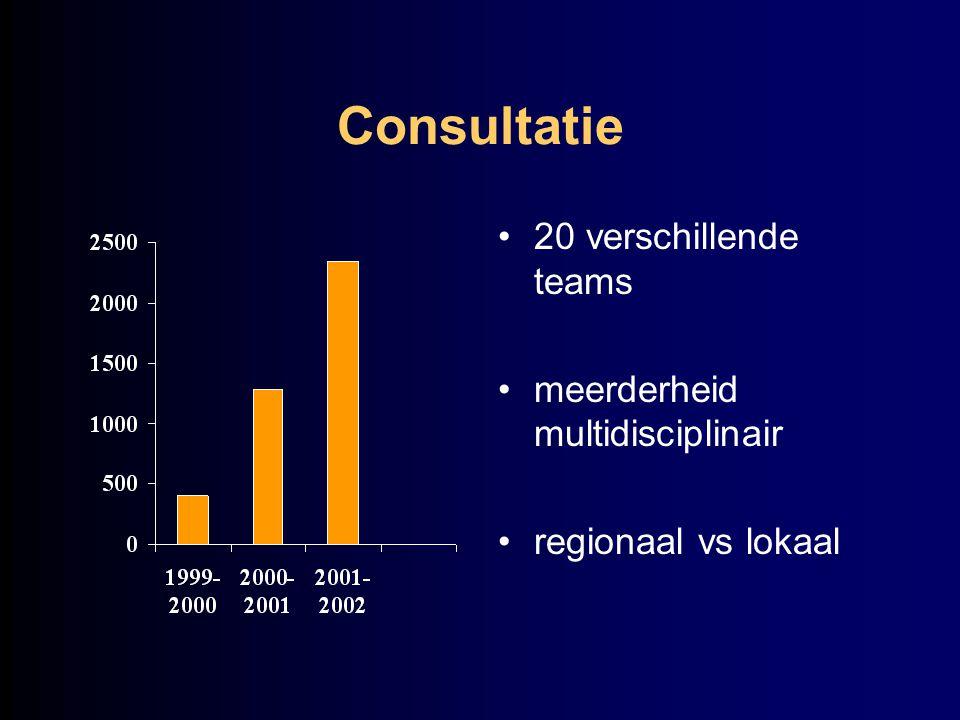 Consultatie 20 verschillende teams meerderheid multidisciplinair