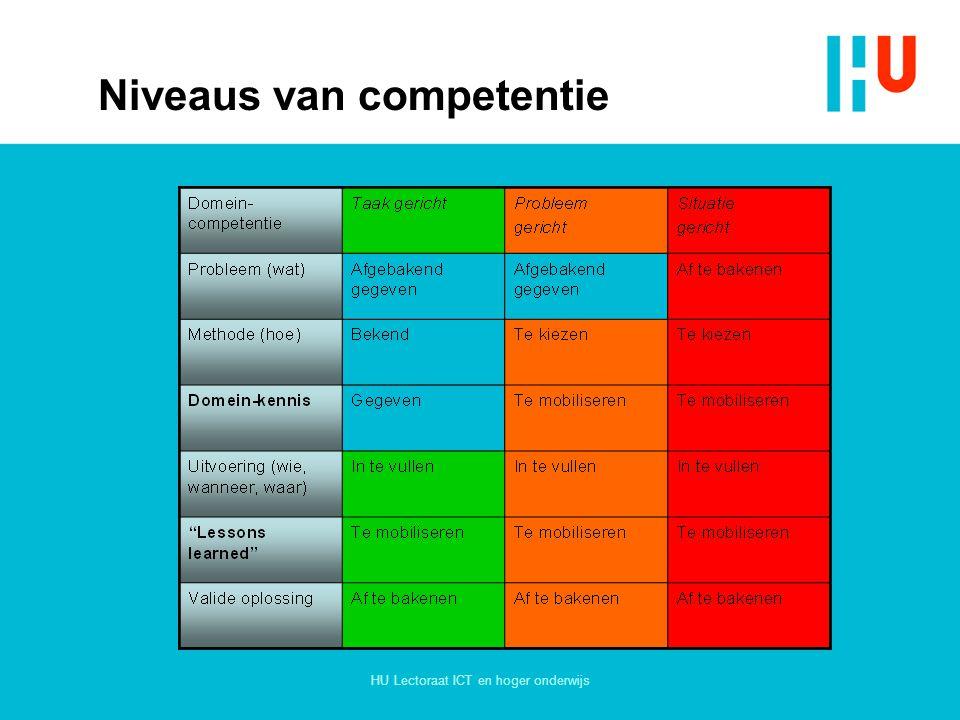 Niveaus van competentie