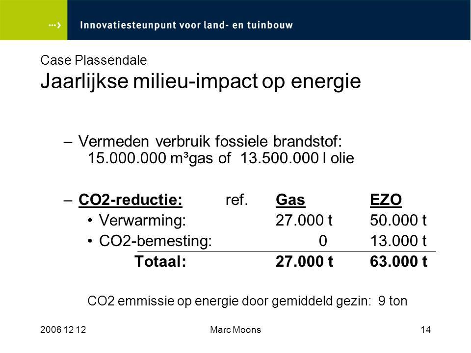 Case Plassendale Jaarlijkse milieu-impact op energie