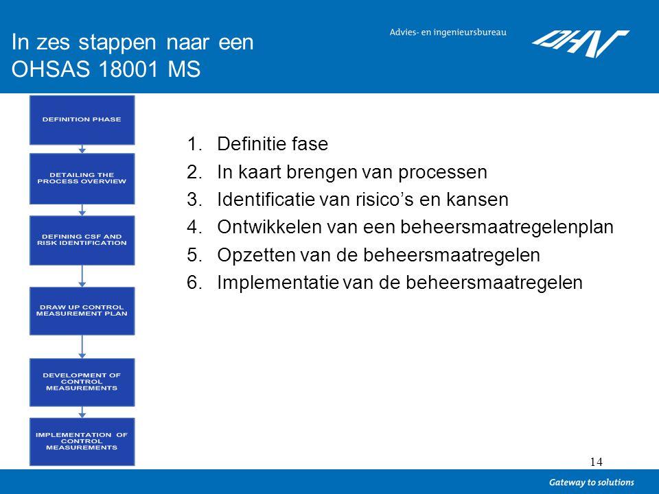In zes stappen naar een OHSAS 18001 MS