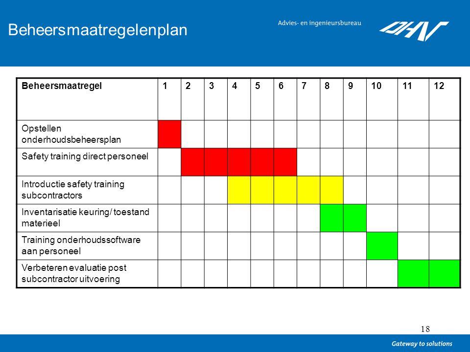 Ontwikkelen van een beheersmaatregelenplan
