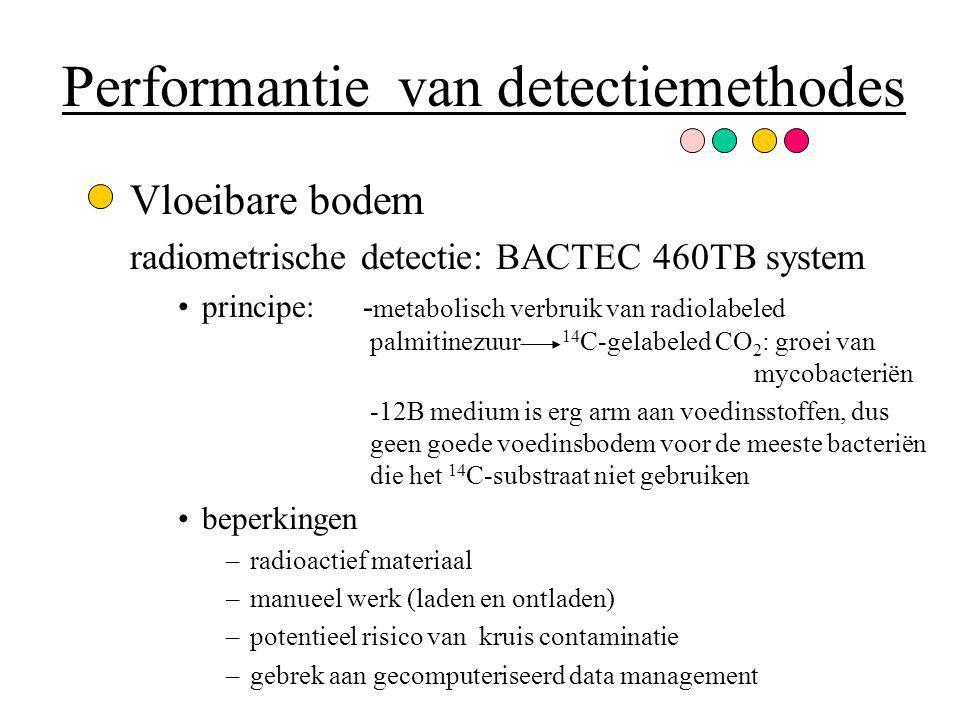 Performantie van detectiemethodes