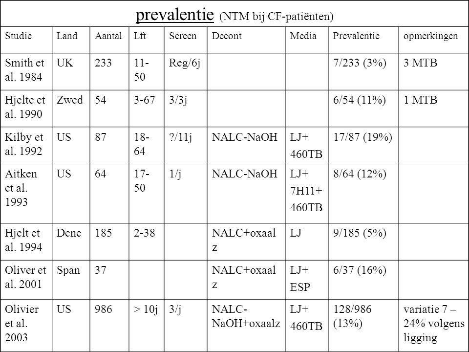 prevalentie (NTM bij CF-patiënten)