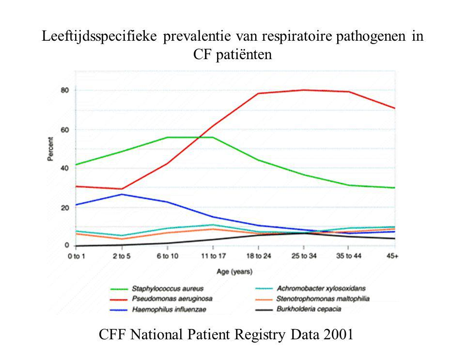 CFF National Patient Registry Data 2001