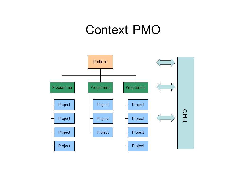 Context PMO Portfolio Programma Project PMO