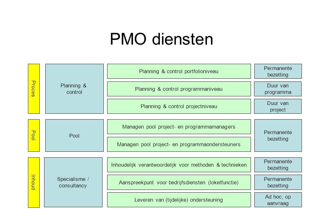 PMO diensten Permanente bezetting Planning & control portfolioniveau