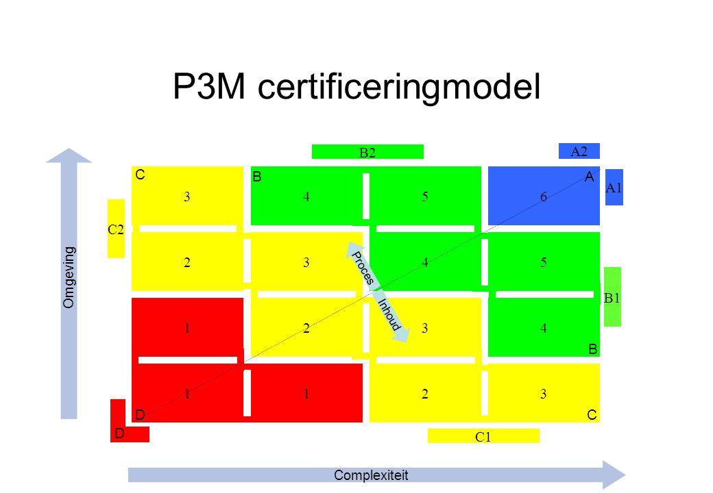 P3M certificeringmodel