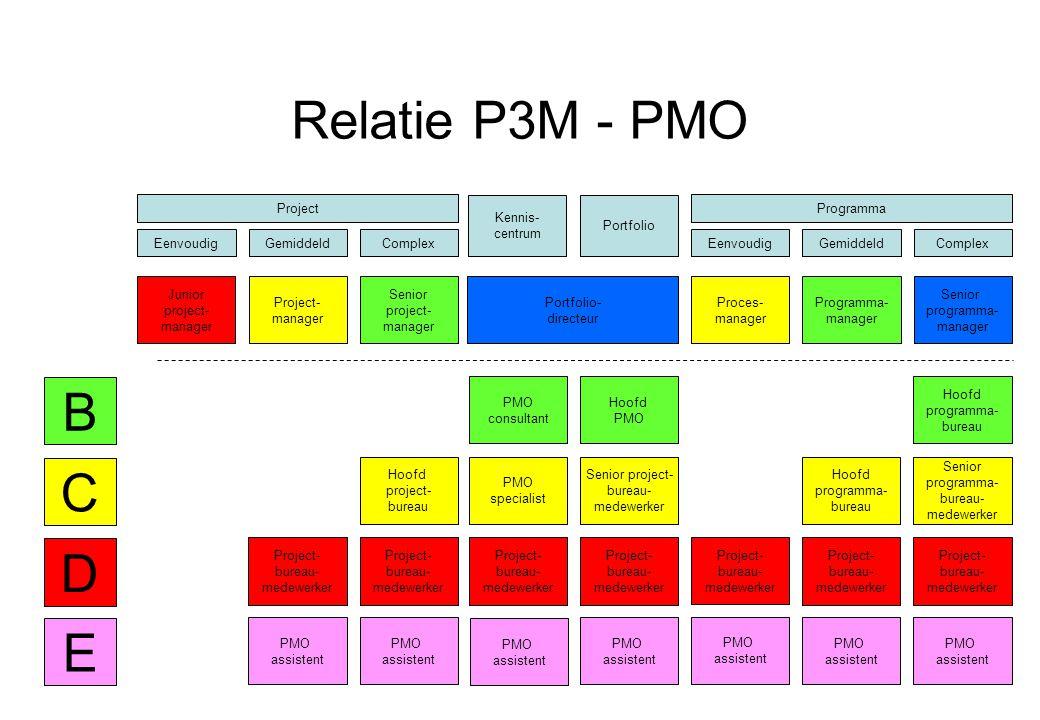 Relatie P3M - PMO B C D E Project Eenvoudig Gemiddeld Complex