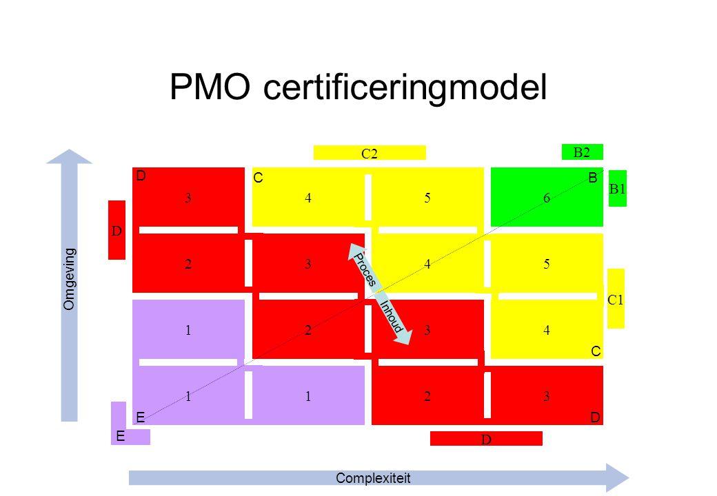 PMO certificeringmodel