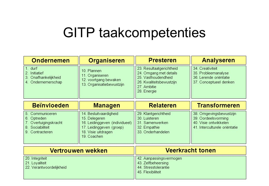 GITP taakcompetenties