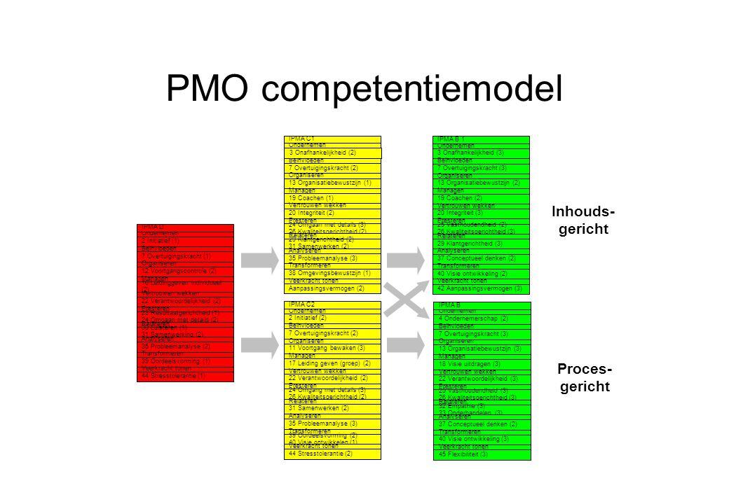 PMO competentiemodel Inhouds-gericht Proces-gericht Ondernemen IPMA C1