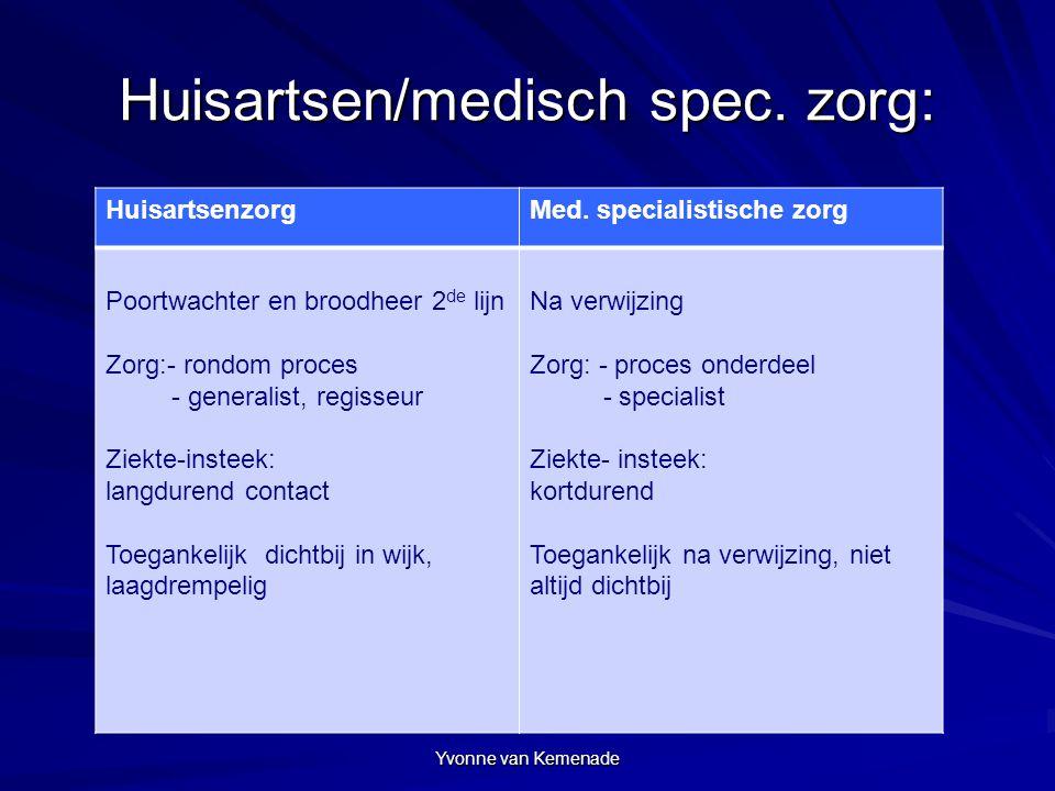 Huisartsen/medisch spec. zorg: