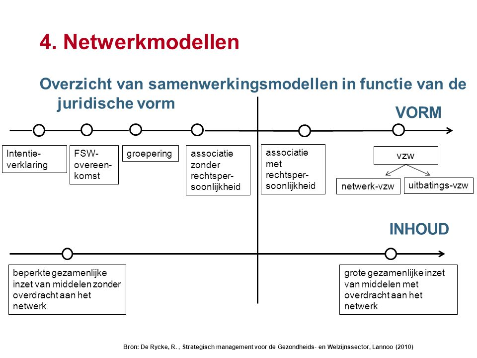 4. Netwerkmodellen Overzicht van samenwerkingsmodellen in functie van de juridische vorm. VORM. Intentie-verklaring.