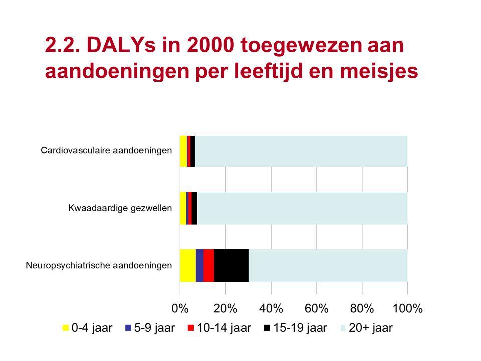 2.2. DALYs in 2000 toegewezen aan aandoeningen per leeftijd en meisjes