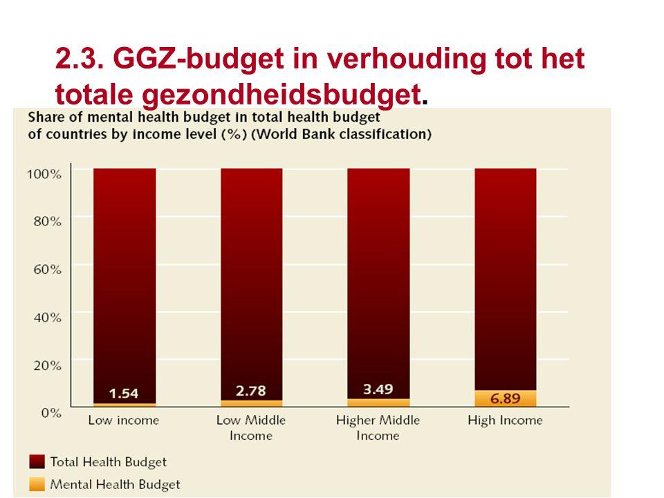 2.3. GGZ-budget in verhouding tot het totale gezondheidsbudget.