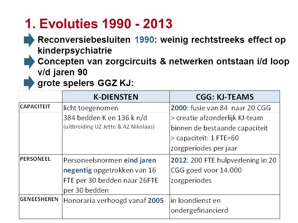 1. Evoluties 1990 - 2013