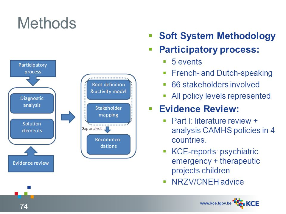 Methods Soft System Methodology Participatory process: