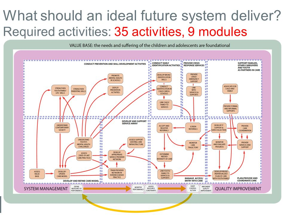 What should an ideal future system deliver