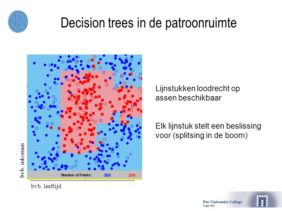 Decision trees in de patroonruimte