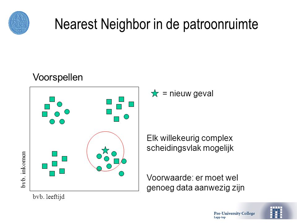 Nearest Neighbor in de patroonruimte