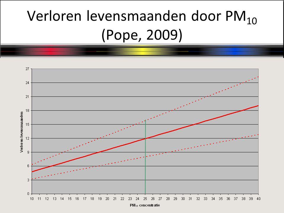 Verloren levensmaanden door PM10 (Pope, 2009)