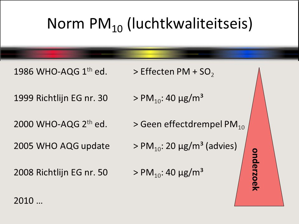 Norm PM10 (luchtkwaliteitseis)