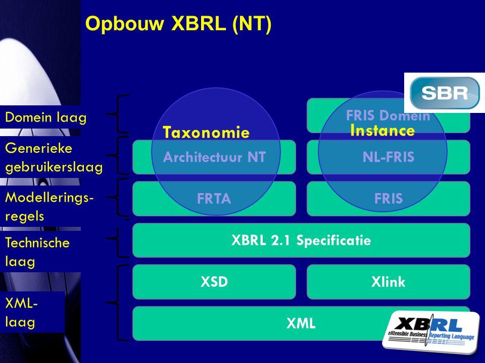 Opbouw XBRL (NT) Instance Taxonomie Domein laag FRIS Domein