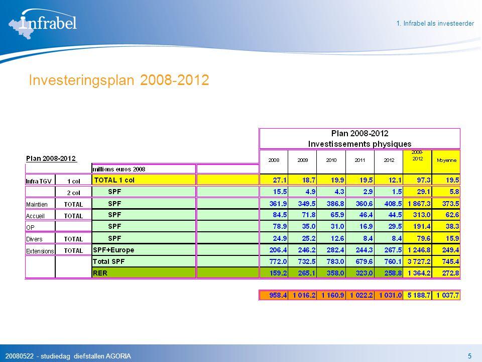 Investeringsplan 2008-2012 1. Infrabel als investeerder