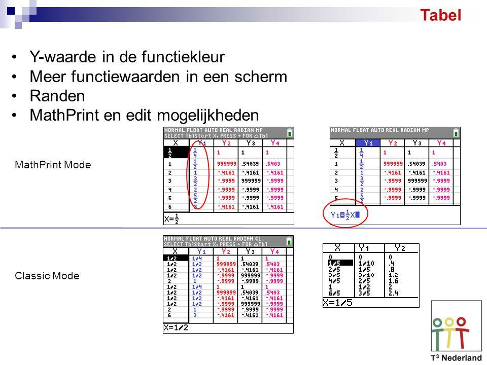 Y-waarde in de functiekleur Meer functiewaarden in een scherm Randen