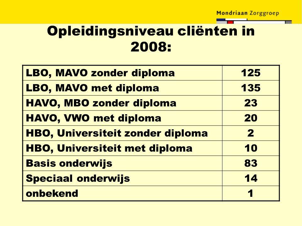 Opleidingsniveau cliënten in 2008: