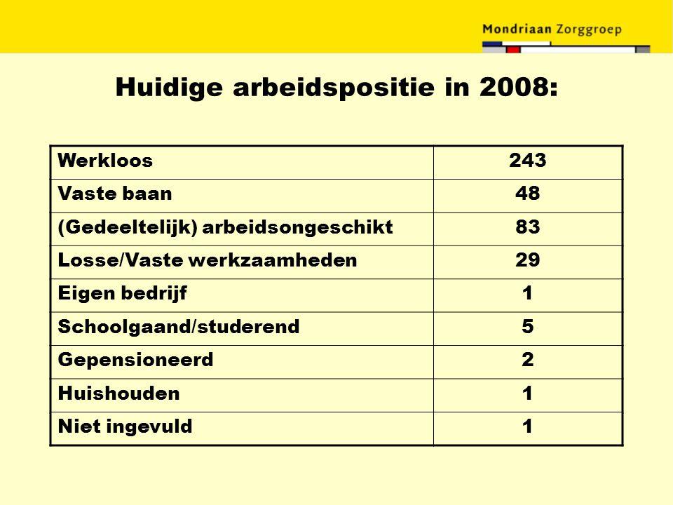 Huidige arbeidspositie in 2008: