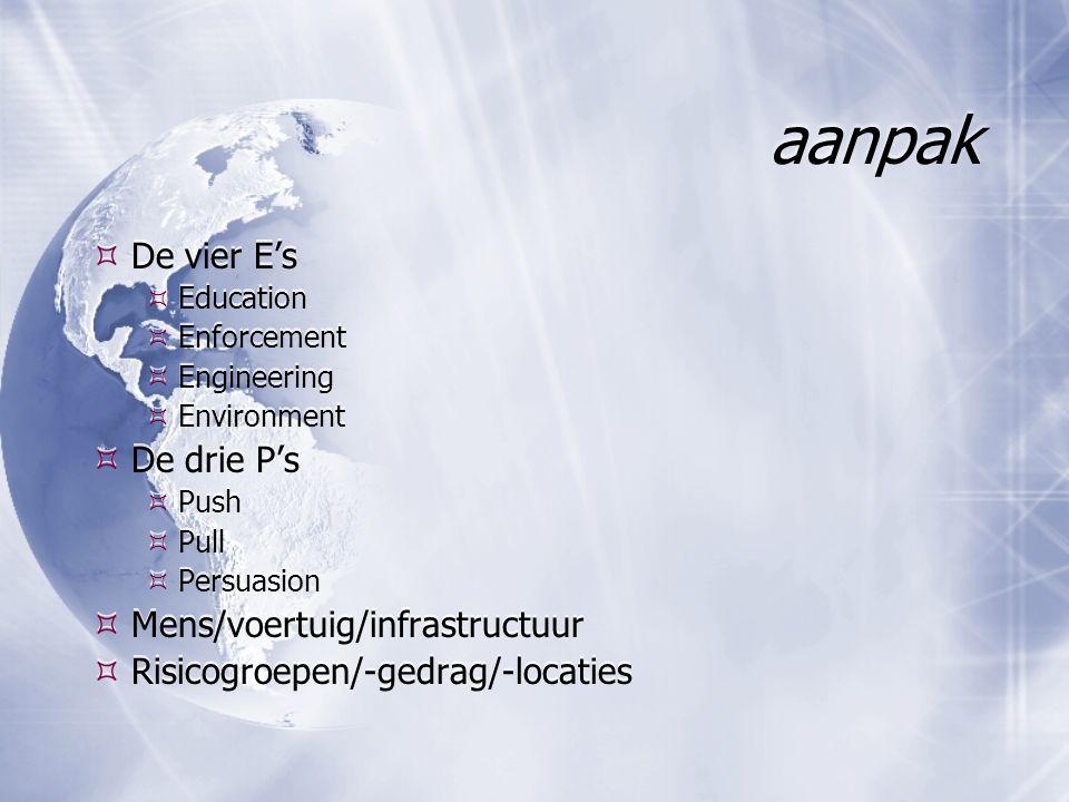 aanpak De vier E's De drie P's Mens/voertuig/infrastructuur