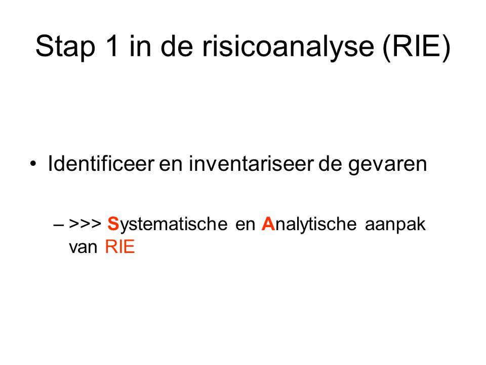 Stap 1 in de risicoanalyse (RIE)