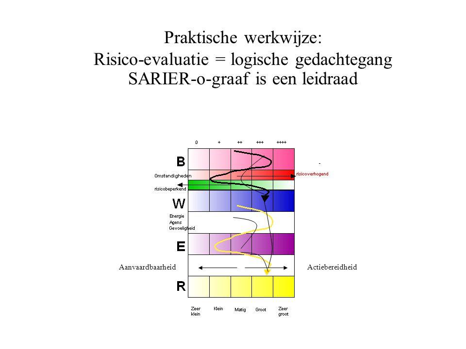 Praktische werkwijze: Risico-evaluatie = logische gedachtegang